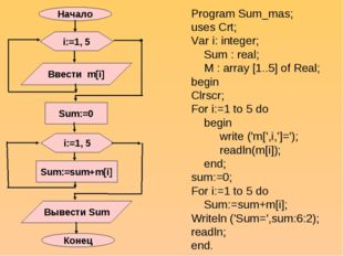 Program Sum_mas; uses Crt; Var i: integer; Sum : real; M : array [1..5] of Re
