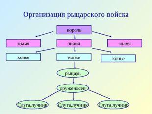 Организация рыцарского войска
