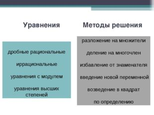 Методы решения разложение на множители деление на многочлен избавление от зна