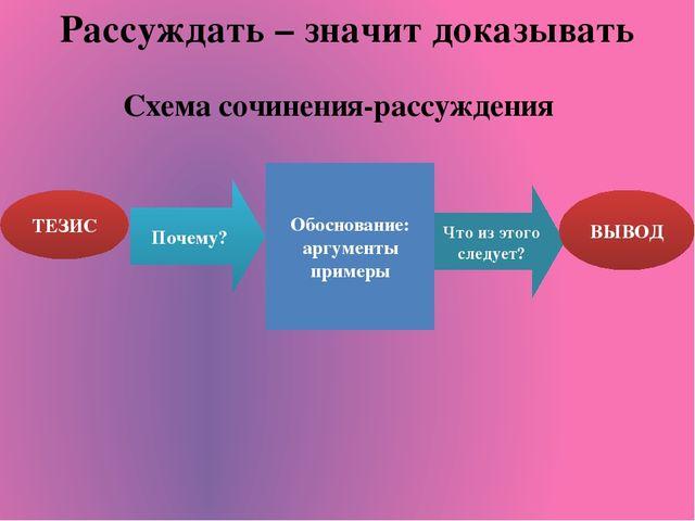 Рассуждать – значит доказывать Схема сочинения-рассуждения ТЕЗИС Обоснование:...