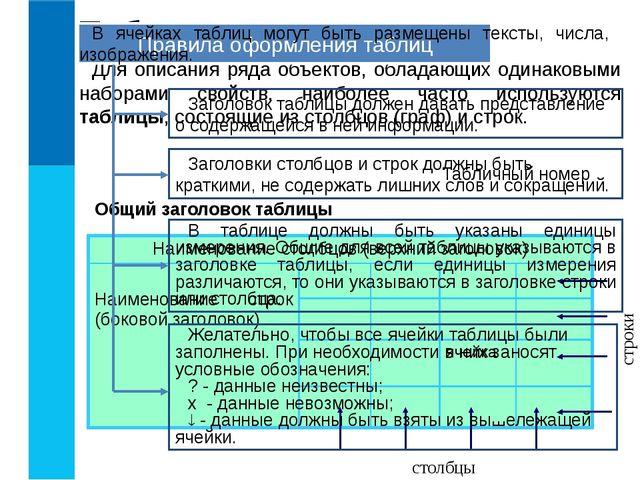 Таблицы Для описания ряда объектов, обладающих одинаковыми наборами свойств,...