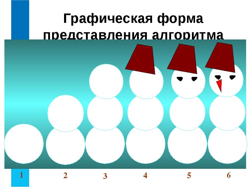 Графическая форма представления алгоритма 1 2 3 4 6 5