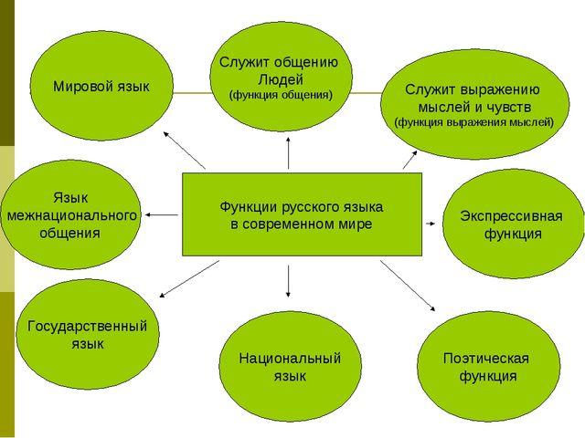 На Тему Русский Язык Язык Межнационального Общения Реферат На Тему Русский Язык Язык Межнационального Общения
