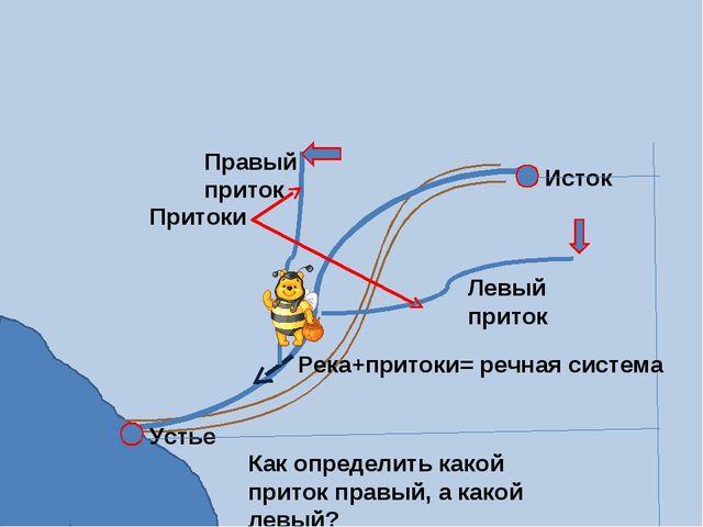Исток Устье Притоки Как определить какой приток правый, а какой левый? Правый...