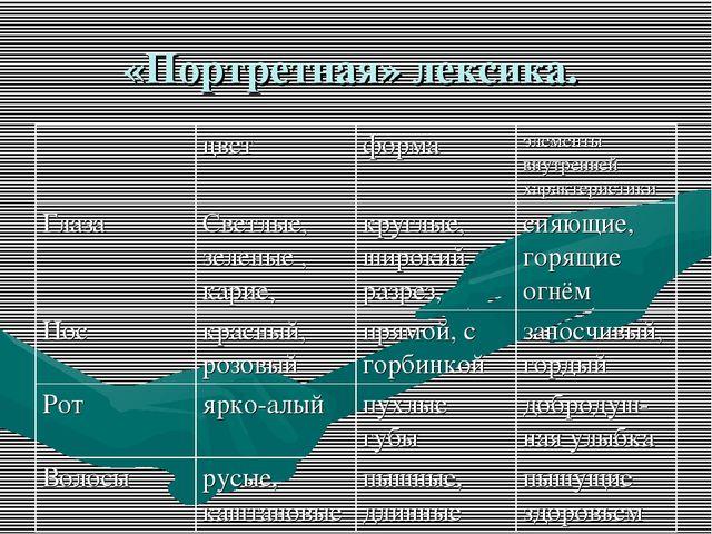 «Портретная» лексика.