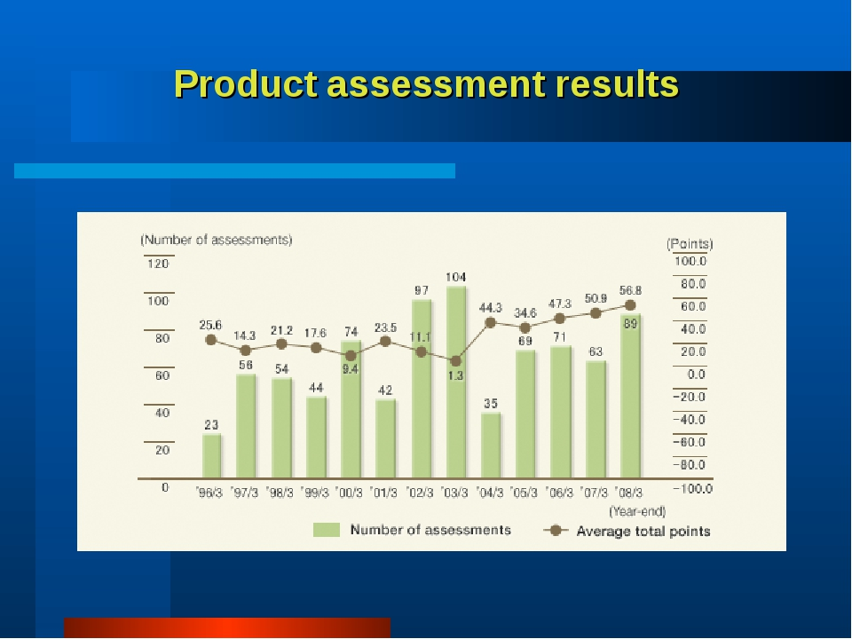 Product assessment results
