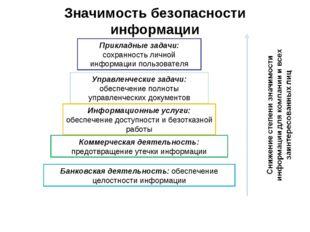 Значимость безопасности информации Прикладные задачи: сохранность личной инфо