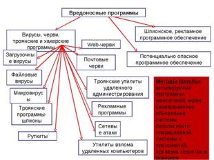 Вредоносные программы Вирусы, черви, троянские и хакерские программы Потенциа