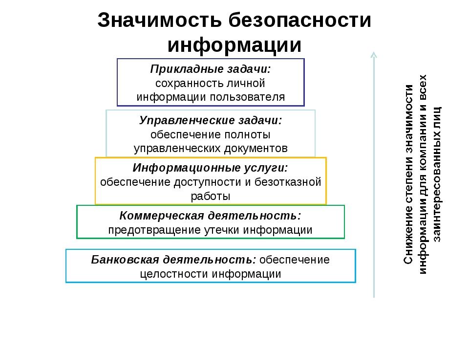 Значимость безопасности информации Прикладные задачи: сохранность личной инфо...