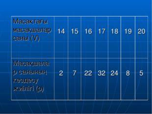 Масақтағы масақшалар саны (V)  14 15 16 17 18 19 20 Масақшалар санының