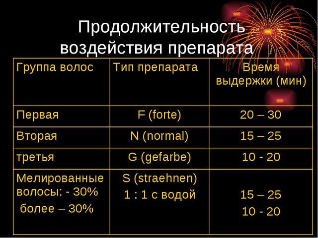 Продолжительность воздействия препарата Группа волосТип препаратаВремя выд...