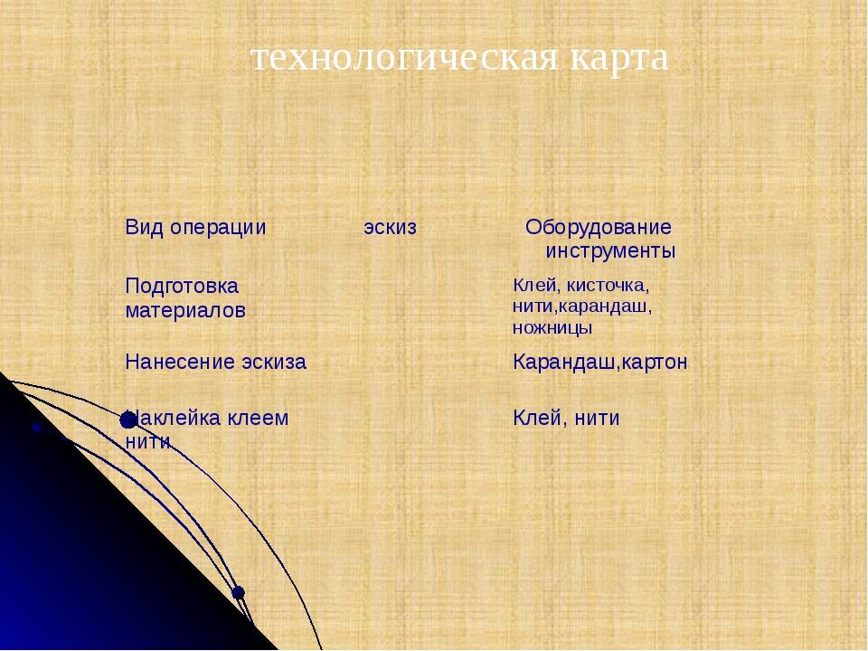 технологическая карта Вид операции эскиз Оборудование инструменты Подготовкам...