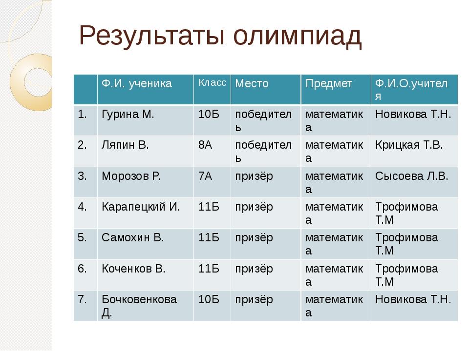 Результаты олимпиад Ф.И. ученика Класс Место Предмет Ф.И.О.учителя 1. Гурина...
