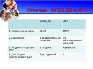ФГОС ДО ФГТ 1. Обязательная часть60/40 80/20 2.Содержание5 образовательн