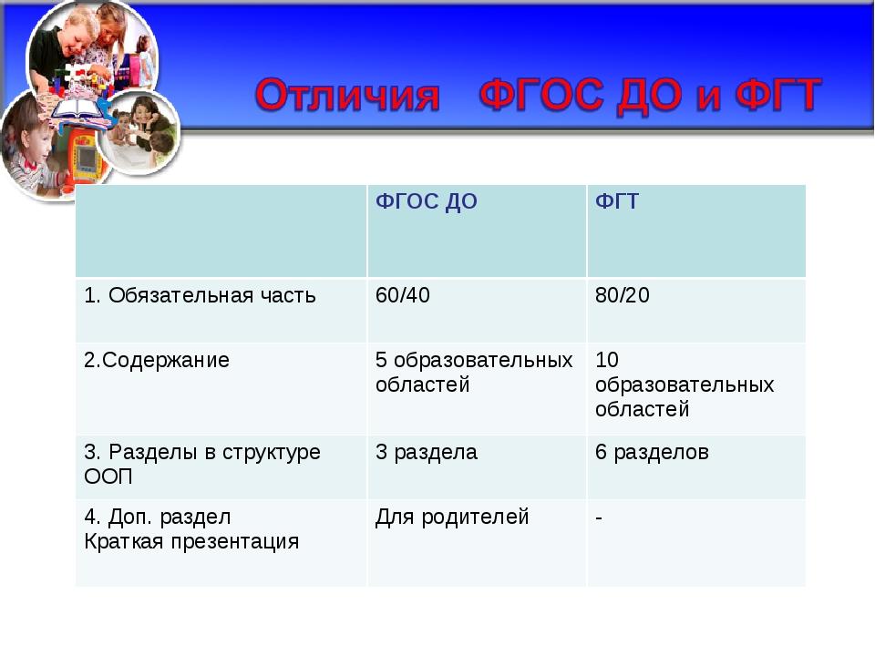 ФГОС ДО ФГТ 1. Обязательная часть60/40 80/20 2.Содержание5 образовательн...