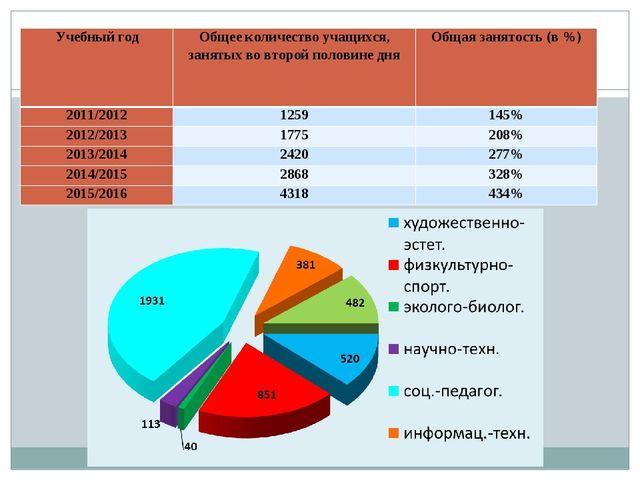 Учебный годОбщее количество учащихся, занятых во второй половине дняОбщая з...