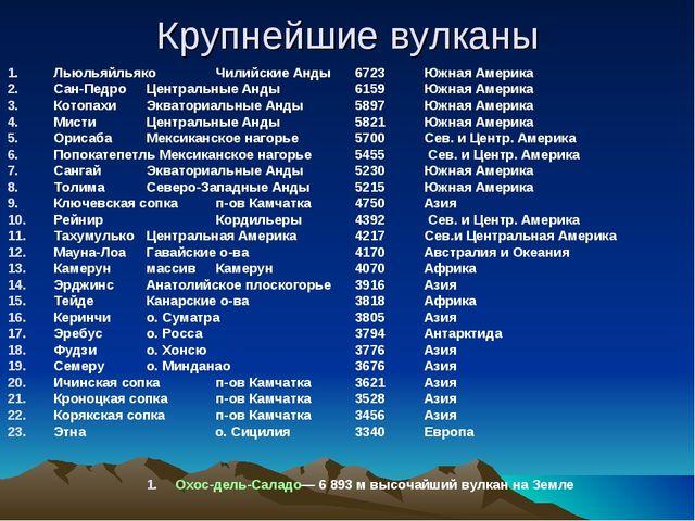 vulkan список