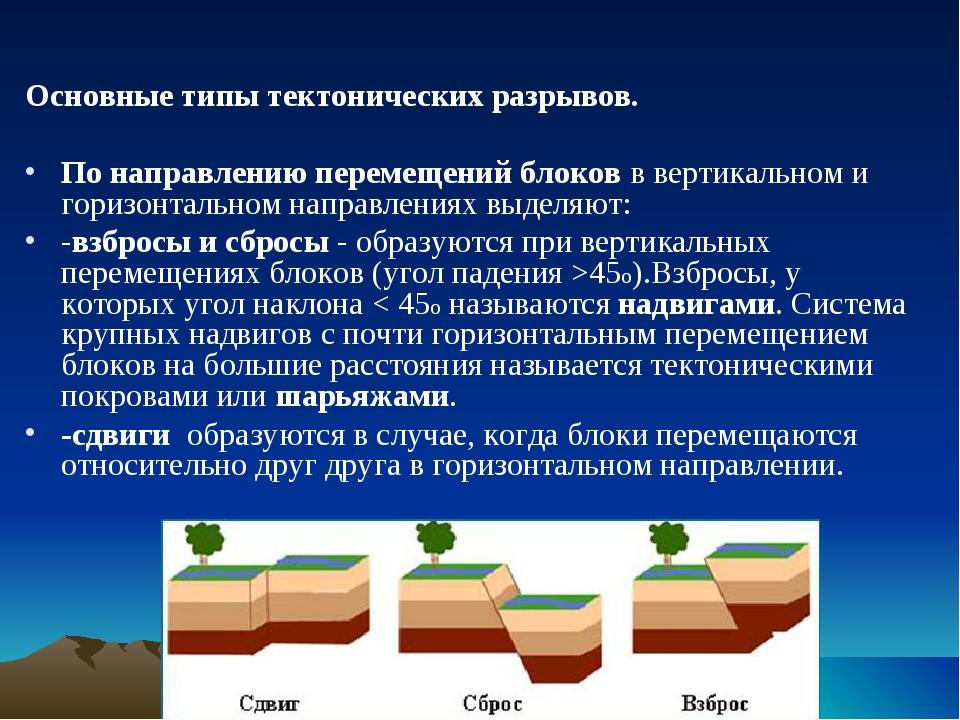 Основные типы тектонических разрывов. По направлению перемещений блоков в ве...