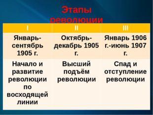 Этапы революции I II III Январь-сентябрь 1905 г. Октябрь-декабрь 1905 г. Янва