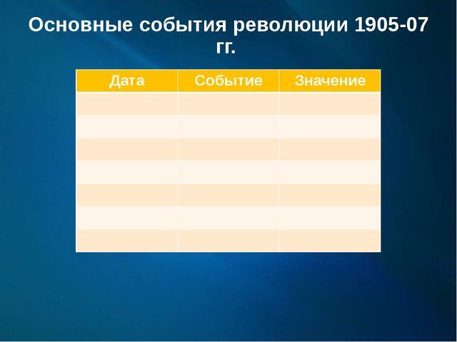 Основные события революции 1905-07 гг. Дата Событие Значение