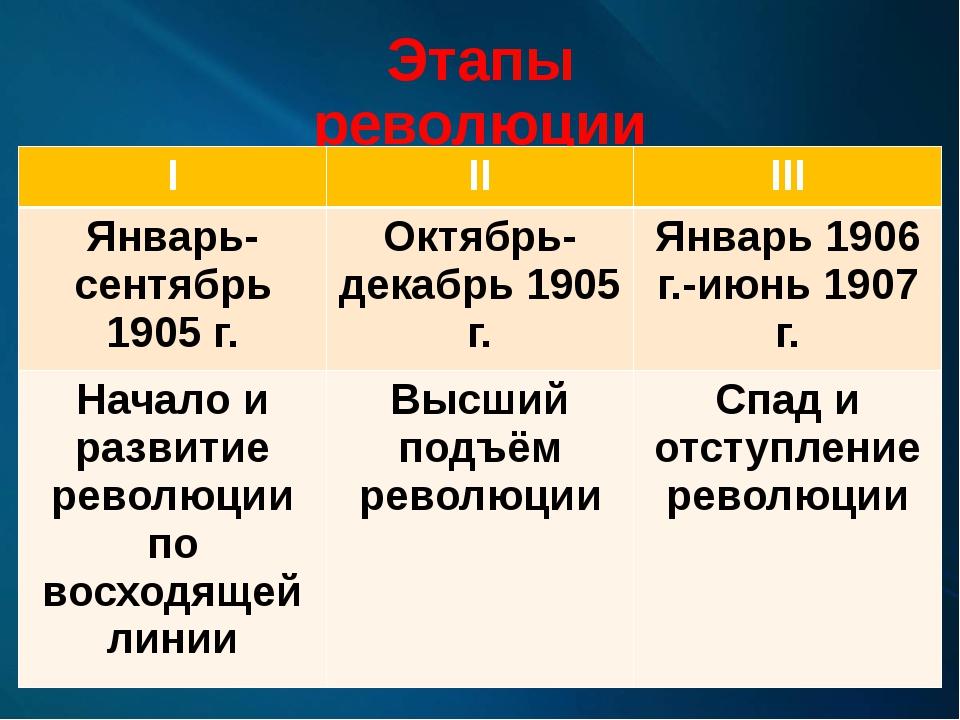 Этапы революции I II III Январь-сентябрь 1905 г. Октябрь-декабрь 1905 г. Янва...