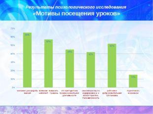 Результаты психологического исследования «Мотивы посещения уроков»