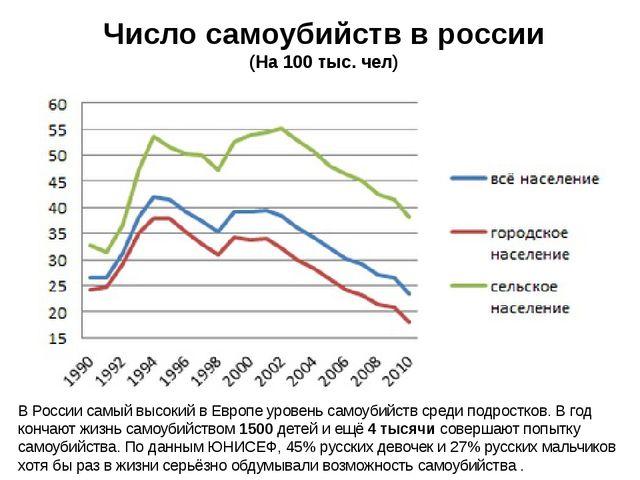 В России самый высокий в Европе уровень самоубийств среди подростков. В год к...
