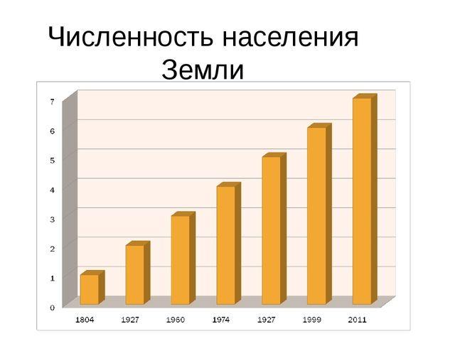 Численность населения Земли в млрд. чел.