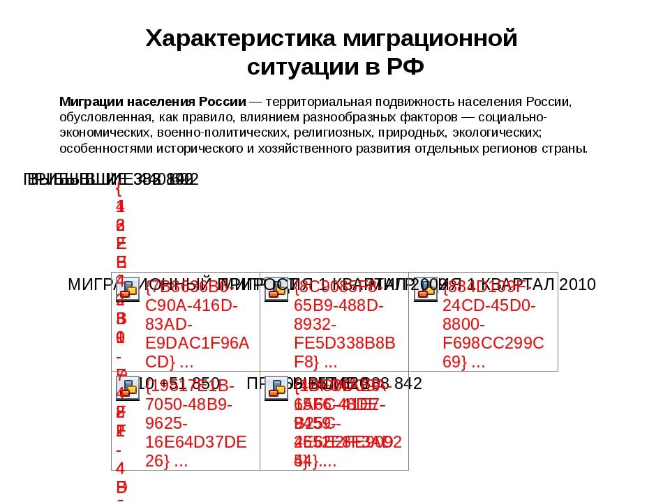 Характеристика миграционной ситуации в РФ Миграции населения России— террито...