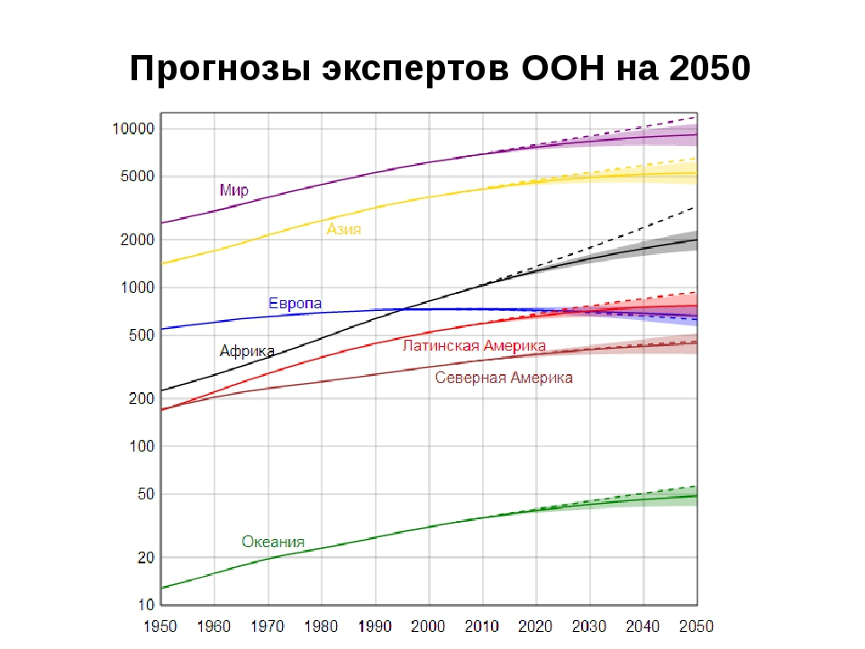 Прогнозы экспертов ООН на 2050