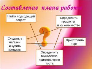 Найти подходящий рецепт Cоставление плана работы Определить продукты и их кол