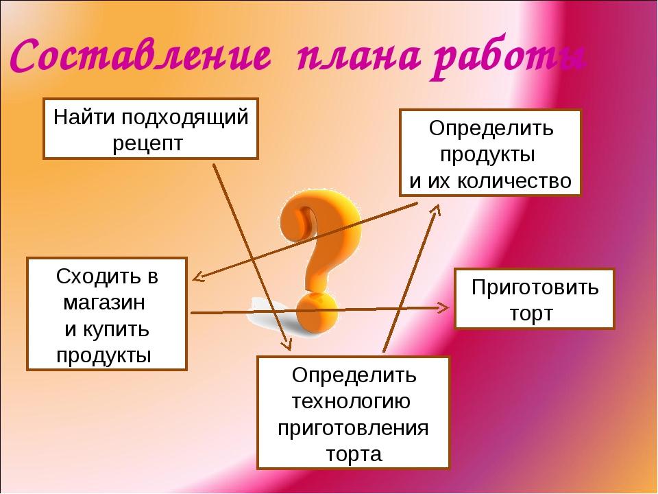 Найти подходящий рецепт Cоставление плана работы Определить продукты и их кол...