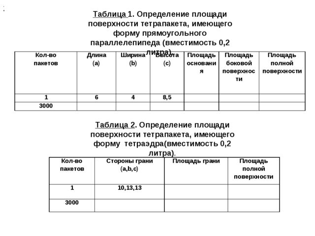 . . Таблица 2. Определение площади поверхности тетрапакета, имеющего форму те...