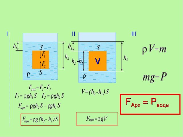 I II III V FАрх = Pводы