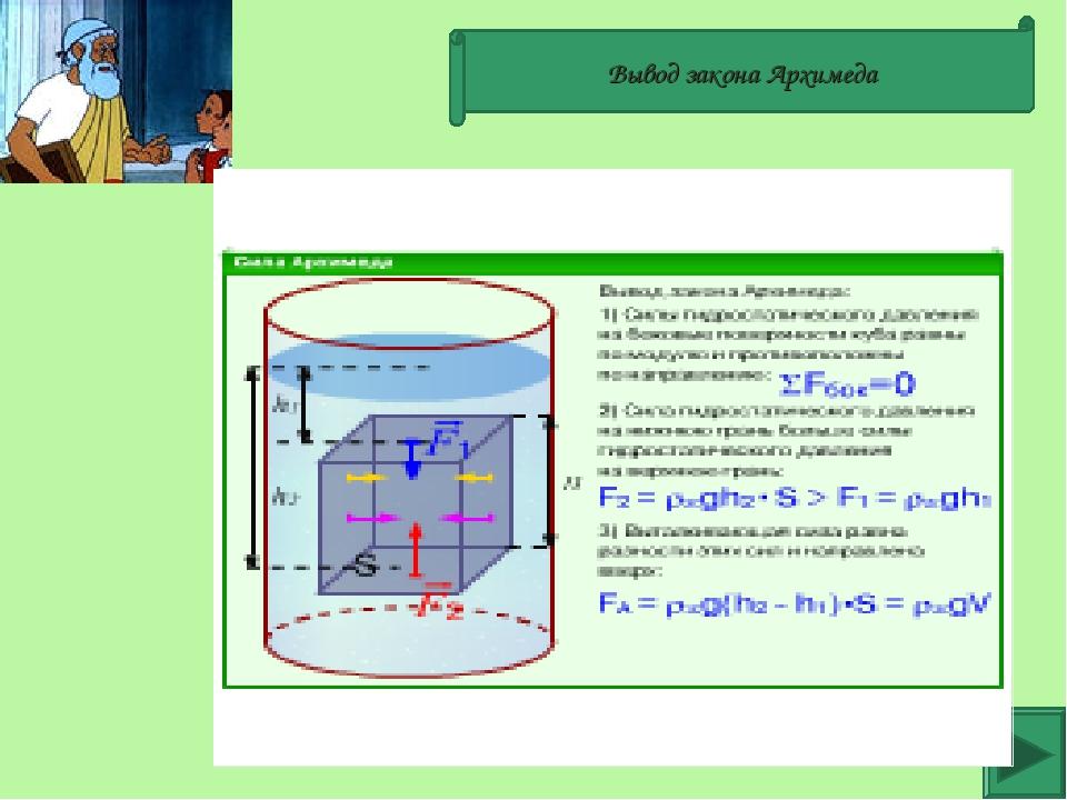 Вывод закона Архимеда