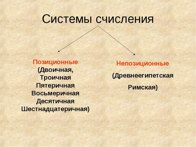 Системы счисления Непозиционные (Древнеегипетская Римская) Позиционные (Двоич...