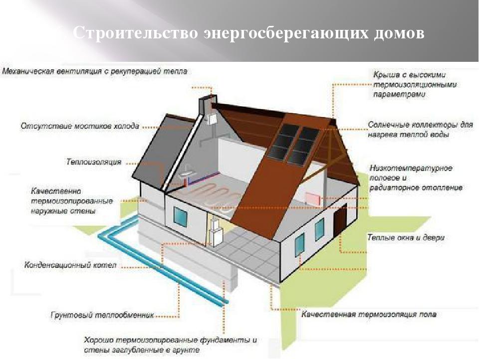 6. Строительство энергосберегающих домов