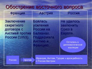 Обострение восточного вопроса Осталась в дипломатической изоляции Россия Фран