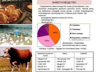ЖИВОТНОВОДСТВО Современное животноводство очень разнообразно: оно включает ра