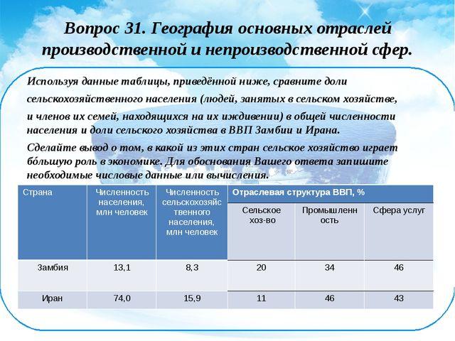 Вопрос 31. География основных отраслей производственной и непроизводственной...