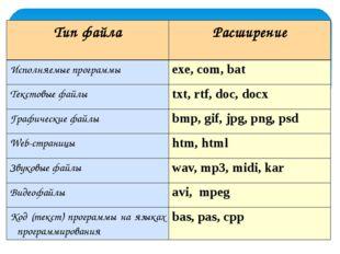 Домашнее задание Составить схему многоуровневой файловой системы Локальный ди