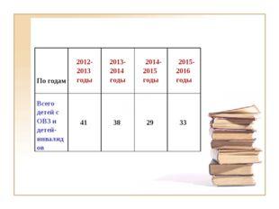 По годам  2012-2013 годы2013-2014 годы 2014-2015 годы 2015-2016 годы Все