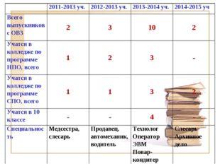 2011-2013 уч. 2012-2013 уч. 2013-2014 уч. 2014-2015 уч Всего выпускников
