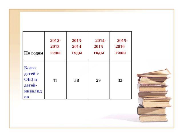 По годам  2012-2013 годы2013-2014 годы 2014-2015 годы 2015-2016 годы Все...
