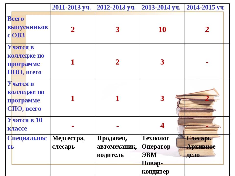 2011-2013 уч. 2012-2013 уч. 2013-2014 уч. 2014-2015 уч Всего выпускников...