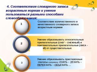 4. Соответствие словарного запаса возрастным нормам и умение пользоваться ра