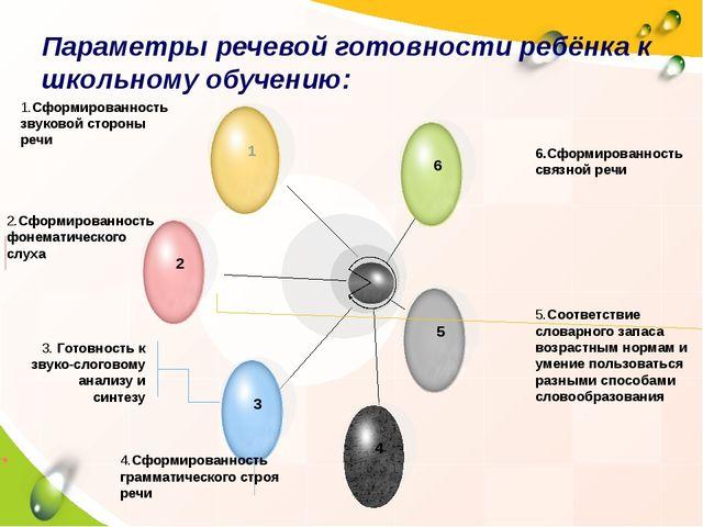 Параметры речевой готовности ребёнка к школьному обучению: 6.Сформированност...
