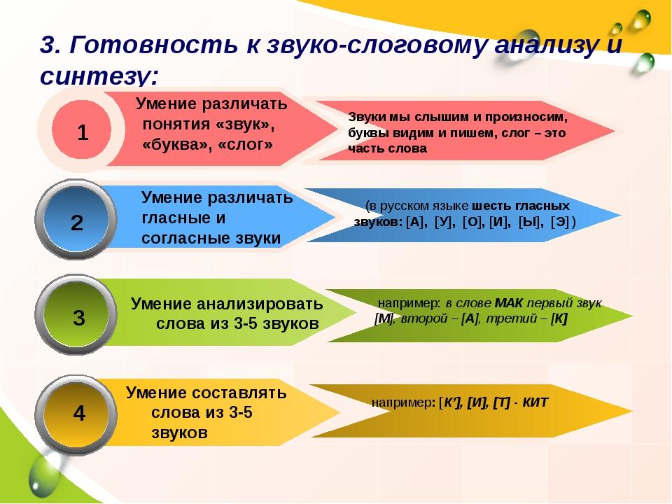 2 Умение различать гласные и согласные звуки (в русском языке шесть гласных...