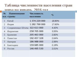 Таблица численности населения стран мира на январь 2016 год № п.п. Наименован
