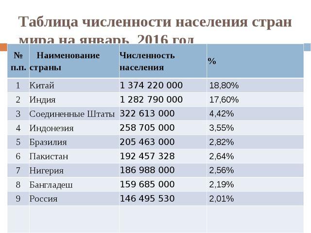 Таблица численности населения стран мира на январь 2016 год № п.п. Наименован...